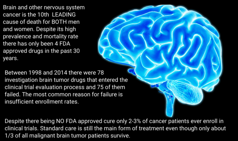 Brain and other nervous system cancer is the 10th LEADING cause of death for BOTH men and women. Despite its high prevalence and mortality rate there has only been 4 FDA approved drugs in the past 30 years. Between 1998 and 2014 there was 78 investigation brain tumor drugs that entered the clinical trial evaluation process and 75 of them failed. The most common reason for failure is insufficient enrollment rates. Despite there being NO FDA approved cure only 2-3% of cancer patients ever enroll in clinical trials. Standard care is still the main form of treatment even though only about 1/3 of all malignant brain tumor patients survive.