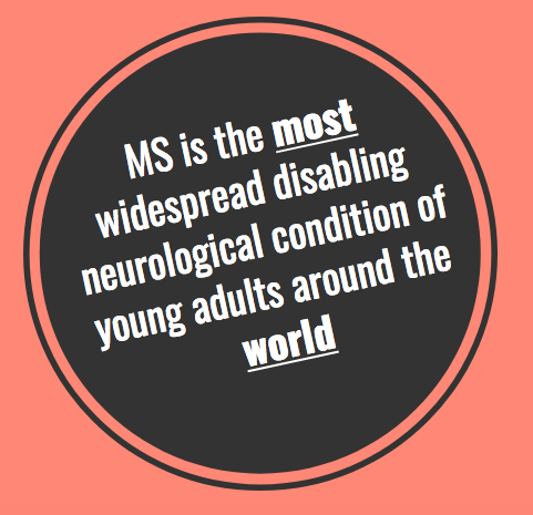 MULTIPLE SCLEROSIS MS is the MOST widespread disabling neurological condition of young adults around the world.